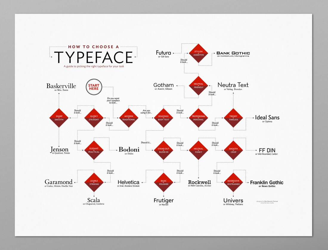 How to Choose a Typeface Poster – only $15!